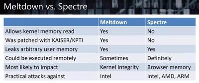 Meltdown vs Spectre