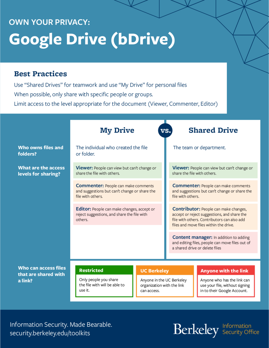 Google Drive flyer