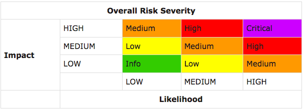 ASTP Risk Rating