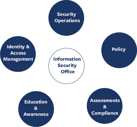 ISO image map of services