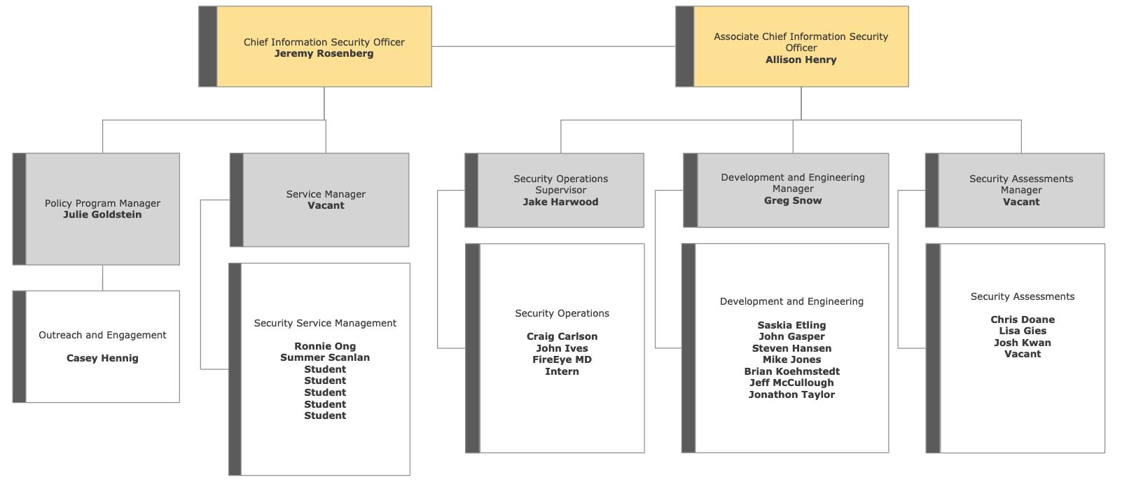 ISO Org Chart Nov19