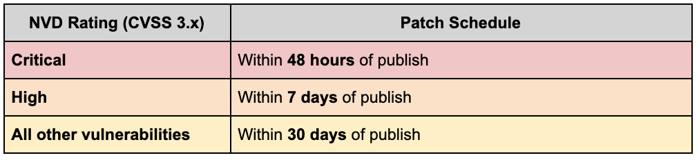 30 days from publish