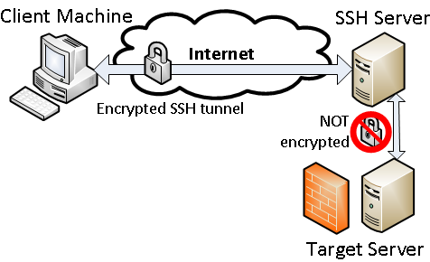 Securing Network Traffic With SSH Tunnels | Information Security Office