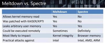 Meltdown vs Spectre